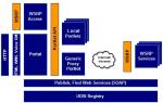 Các tiêu chuẩn về portal đã được công bố