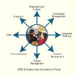 Giới thiệu về Corporate Portal