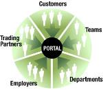 Cổng thông tin điện tử (Portal) là gì?