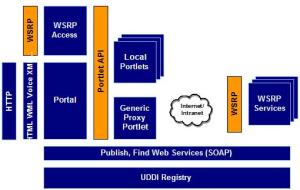 Sơ đồ diễn giải chuẩn WSRP (Web Services for Remote Portlets)