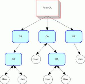 Mô hình Root CA