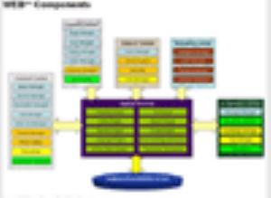 Các thành phần hệ thống của Công nghệ Quản trị nội dung WEB++