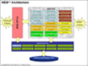 Kiến trúc của WEB++ và các yêu cầu hệ thống